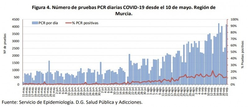 <span style='color:#780948'>ARCHIVED</span> - 474 new cases and 2 deaths; Murcia Region coronavirus 23rd September
