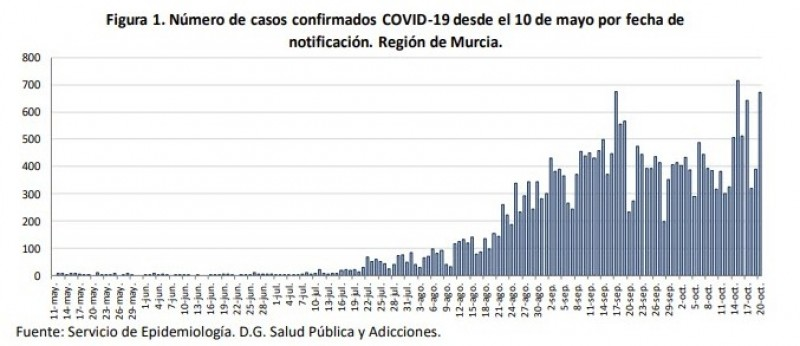 <span style='color:#780948'>ARCHIVED</span> - 671 new cases and 2 deaths ; Covid Murcia Region 21st October
